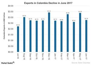 uploads///Exports in Colombia Decline in June