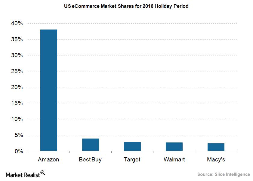 uploads///eCommerce market shares holiday season