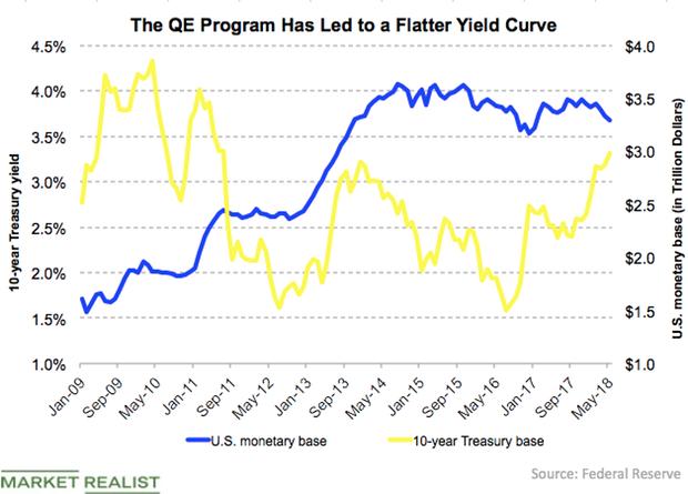uploads///monetary base vs yields