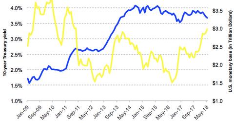 uploads/2018/06/monetary-base-vs-yields-1.png