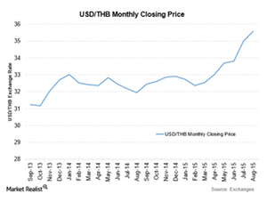 uploads/2015/08/USDTHB-17-Aug1.png
