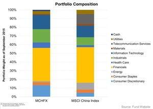 uploads///Portfolio Composition    MCHFX