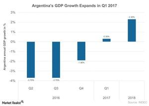 uploads///Argentinas GDP Growth Expands in Q