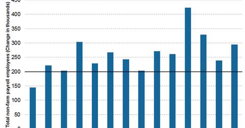 uploads/2015/03/U.S.-non-farm-payrolls1.png