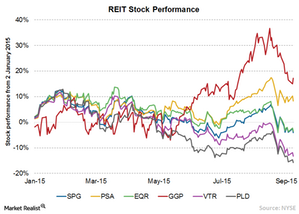 uploads/2015/09/Chart-1-Stock-Performance1.png