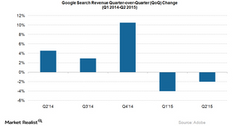 uploads///Google Search Revenue