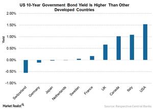 uploads/// US Bond Yields Higher
