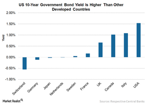 uploads/2016/09/5-US-Bond-Yields-Higher-3-1.png