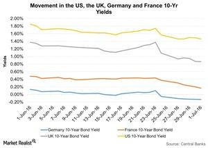 uploads///Movement in the US the UK Germany and France  Yr Yields