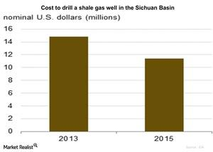 uploads/2015/12/Cost-to-drill-a-shale-gas-well-in-the-Sichuan-Basin-2015-10-051.jpg