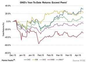 uploads///OKEs year to date returns exceed peers