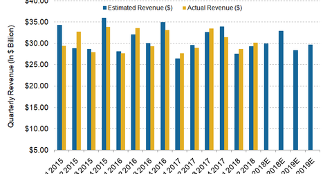 uploads/2018/10/Revenue-3.png
