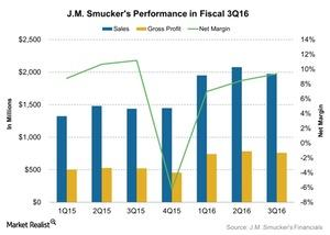 uploads/2016/06/JM-Smuckers-Performance-in-Fiscal-3Q16-2016-06-03-1.jpg
