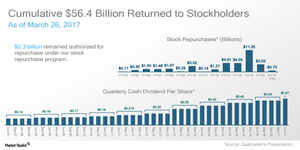 uploads///A_Semiconductors_QCOM shareholder returns Q