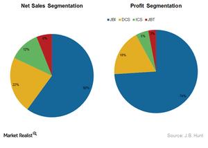 uploads/2014/12/JBHT-net-sales-and-profit-segmentation1.png