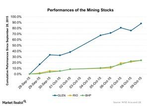 uploads///Performances of the Mining Stocks