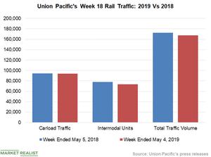 uploads/2019/05/Chart-6-UNP-2-1.png