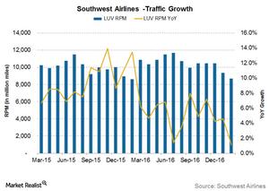 uploads///Traffic growth