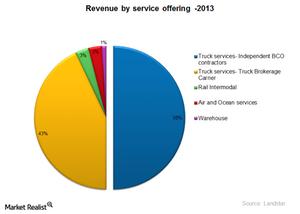 uploads///LSTR Revenue by service
