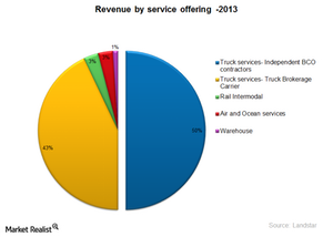 uploads/2015/01/LSTR-Revenue-by-service1.png