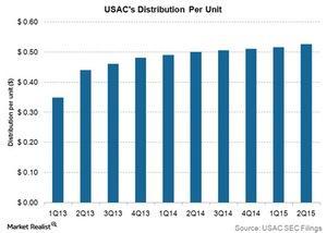 uploads/2015/09/usacs-distribution-per-unit1.jpg