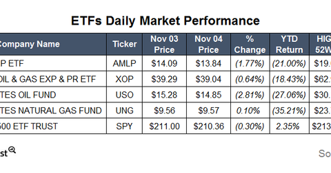uploads/2015/11/ETFs4.png
