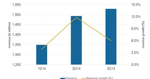 uploads/2014/12/Part2_3Q14_Revenue.png