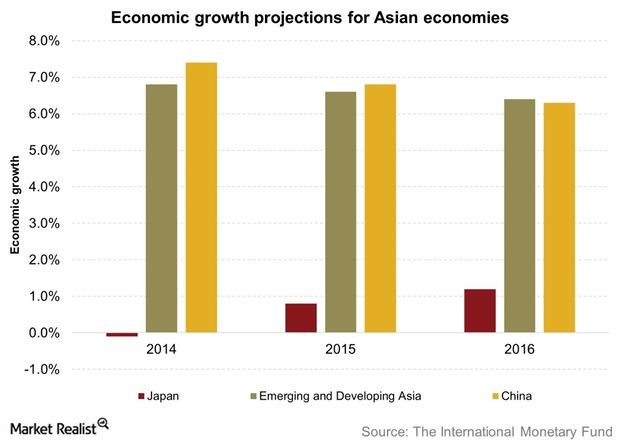 uploads///Economic growth projections for Asian economies