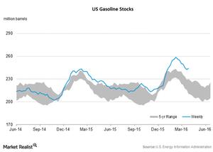 uploads/2016/04/Gasoline-stocks1.png