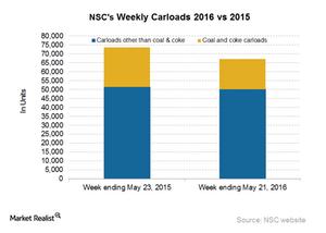 uploads/2016/05/NSC-Carloads31.png
