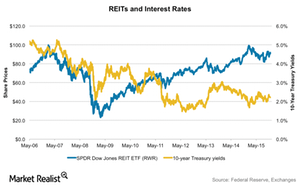 uploads///REITS AND INTEREST RATES