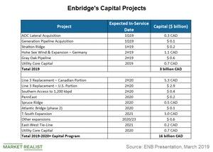 uploads/2019/04/enbridges-capital-projects-1.jpg