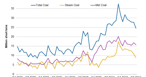 uploads/2014/10/part-7-coal-exports.png