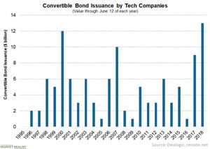 uploads/// Convertible bonds