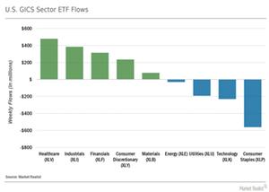 uploads/// GICS Sector Flows