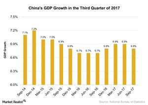 uploads///Chinas GDP Growth in the Third Quarter of