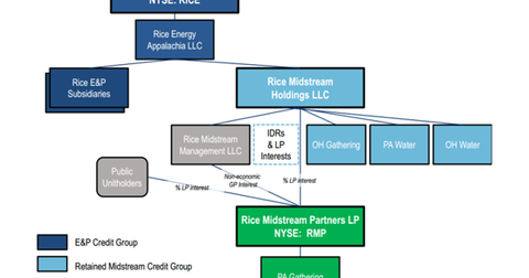 uploads/2014/12/Rice-Energys-org-structure.png