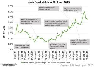 uploads/2015/10/Junk-Bond-Yields-in-2014-and-2015-2015-10-221.jpg