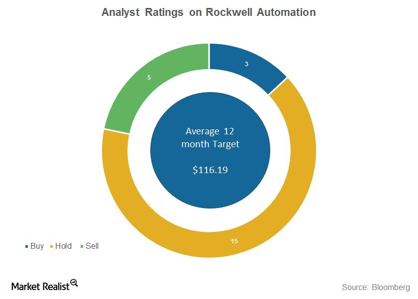 uploads///rockwell automation analyst ratings
