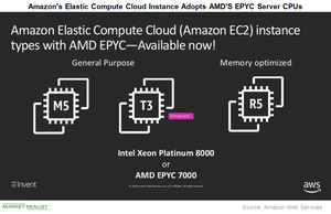 uploads/2018/12/A11_Semiconductors_AMD_EPYC-inside-AWS-1.png