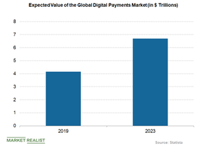 uploads///digital payments market