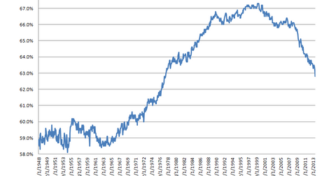 uploads/2013/12/Labor-Force-Particiption-Rate1.png