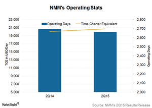 uploads/2015/08/Operating-stats1.png