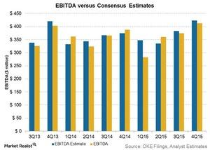 uploads/2016/02/EBITDA-vs-consensus-estimates21.jpg