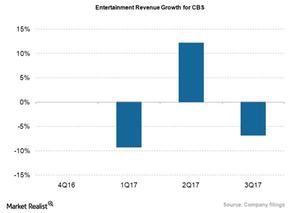 uploads///CBS_Entertainmen Revs Growth _Q