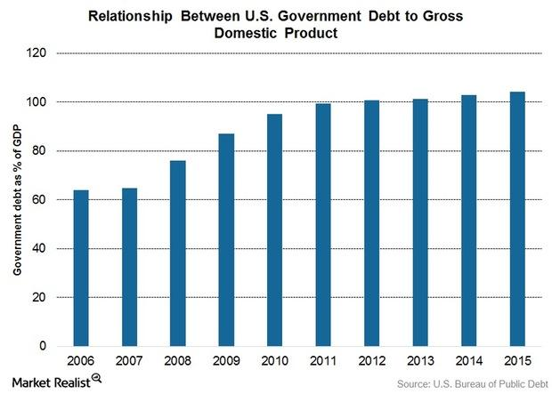 uploads///US borrowing to GDP