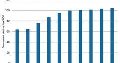 uploads///US borrowing to GDP