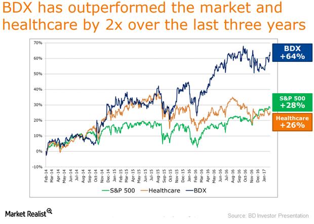 uploads///long term stock performance
