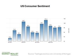 uploads/2018/07/Consumer-sentiment-1.png