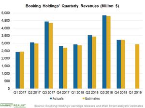 uploads/2019/05/Chart-2-Revenues-3-1.png